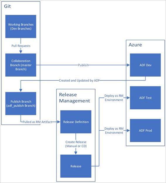 Figuur 5 Voorbeeld architectuur Microsoft CI:CD voor Azure Data Factory
